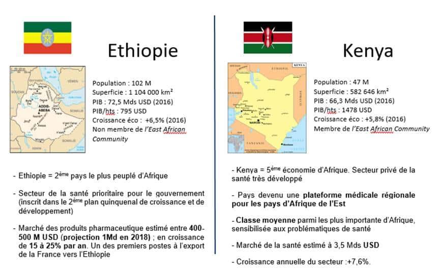 Ethiopie - Kenya